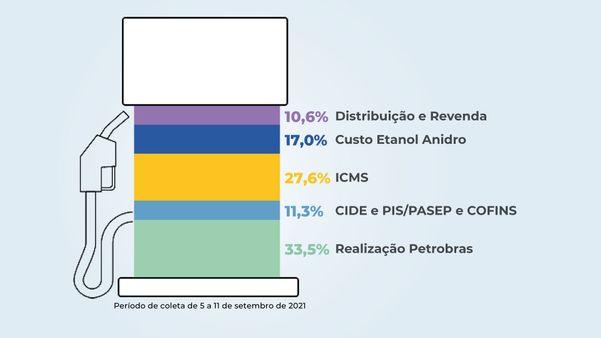 Gasoline price formation in Brazil