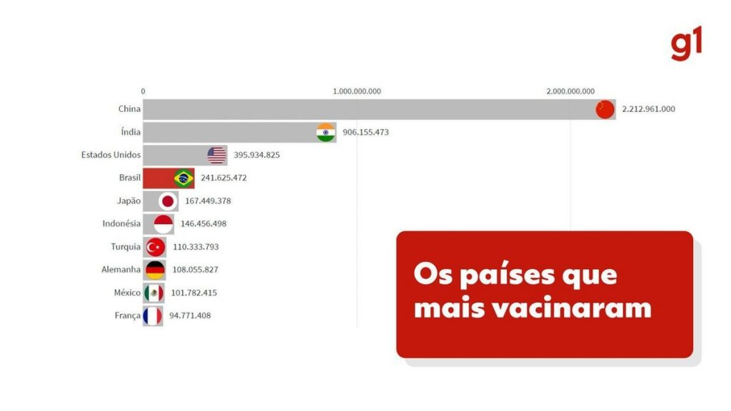 With 100 million fully immunized, Brazil ranks fourth in terms of immunization in absolute terms, but ranks 60th in relative ranking |  Globalism